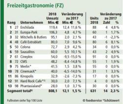 Freizeitgastronomie-Ranking2018