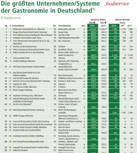 gastronomie-top30